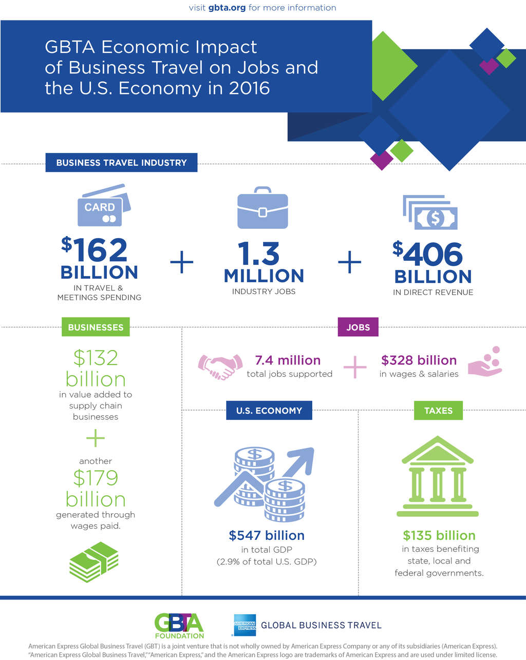 Business Travel Responsible for $547 Billion in U.S. GDP in 2016, Creates Over 7.4 Million Jobs